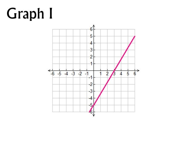 Find that function! Graphs of Standard Form