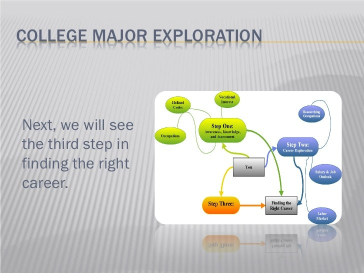 how to find the right college major