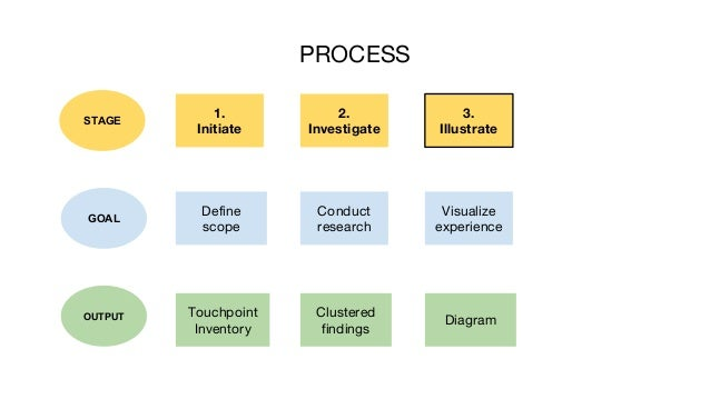 PROCESS 1. Initiate 3. Illustrate STAGE Visualize experience 2. Investigate Conduct research Clustered findings Diagram De...