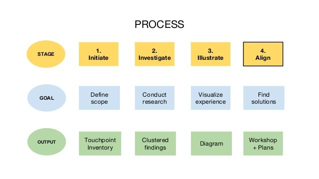 PROCESS 1. Initiate 3. Illustrate 4. Align STAGE Visualize experience Find solutions 2. Investigate Conduct research Clust...