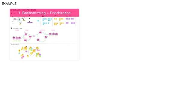 1. Brainstorming + Prioritization 2. Design Studio 3. Overnight Testing < 2 DAYS EXAMPLE 4. User Story Map