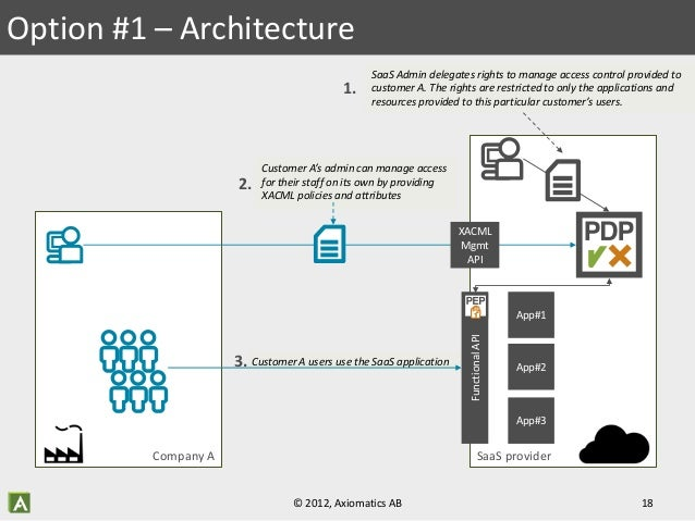 fine grained access control for cloud based services using abac and x rh slideshare net Logic Diagram Army Logic Diagram Army