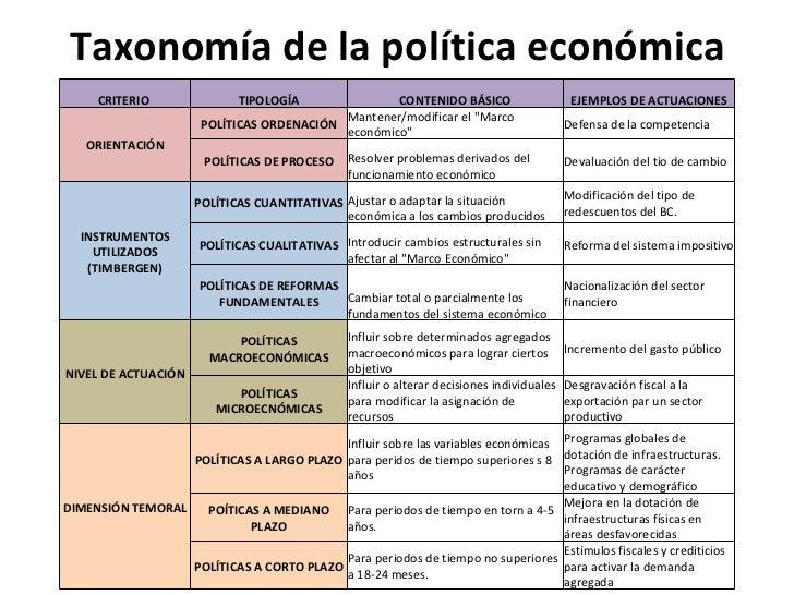 Fines objetivos instrumentos de politica economica for La politica internacional