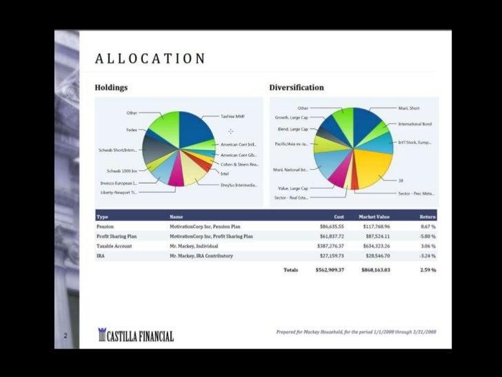 FinFolio Portfolio Management Software For RIAs