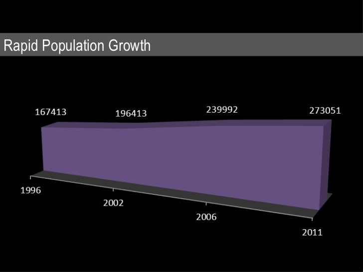 Rapid Population Growth