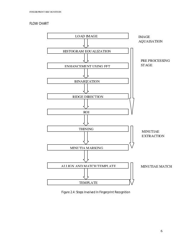 template matching in image processing - fingerprint recognition technique pdf