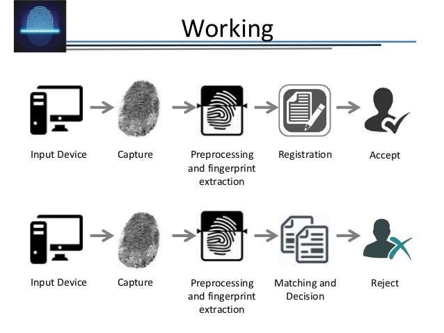 Fingerprint identification and biometric devices