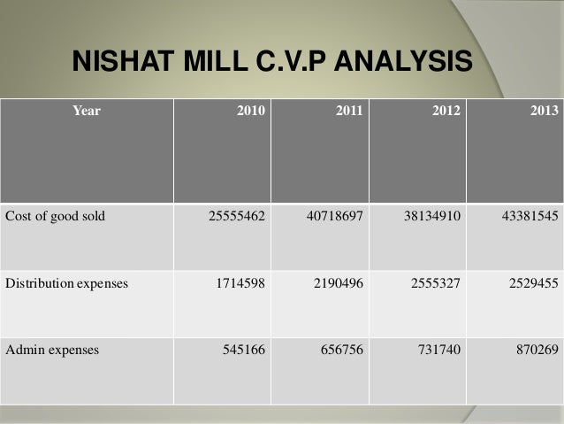 financial analysis of nishat textile mills Current vacancies - newest jobs newest jobs display.