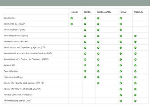 Releases              • JavaOne 20111.0.0 beta    1         • Entrée dans la cours des grands              • Janvier 20121...