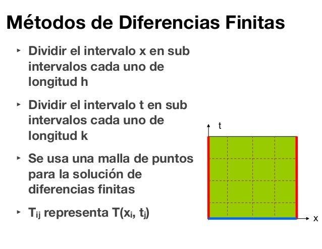 Opción binaria diferencia finita