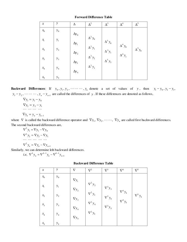 Finite difference interpolation for Table th nth