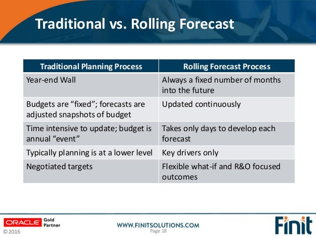 Finit solutions - The Benefits of a Rolling Forecast Rolling Forecast