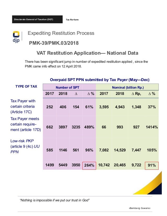 Directorate General of Taxation (DGT) Expediting Restitution Process PMK-39/PMK.03/2018 VAT Restitution Application— Natio...