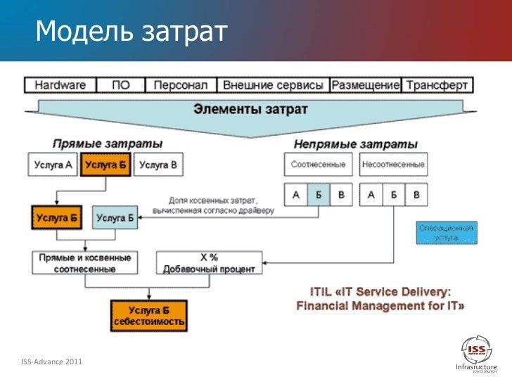 Модель затратISS-Advance 2011