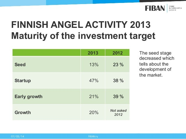 FINNISH ANGEL ACTIVITY 2013 Maturity of the investment target 2013  2012  Seed  13%  23 %  Startup  47%  38 %  Early growt...