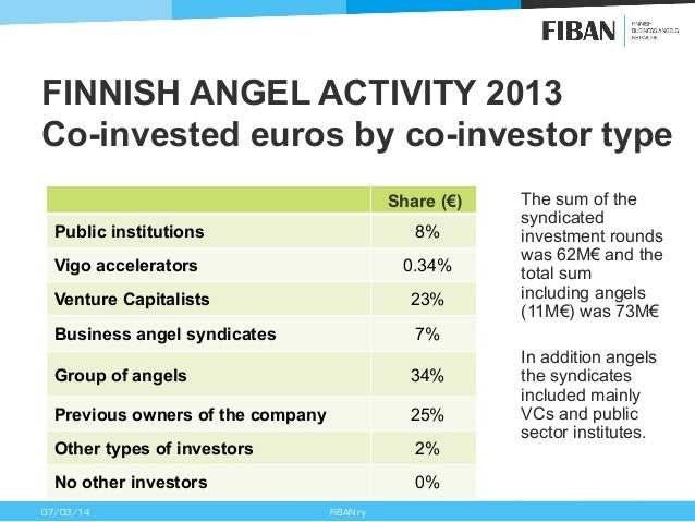FINNISH ANGEL ACTIVITY 2013 Co-invested euros by co-investor type Share (€) Public institutions  8%  Vigo accelerators  0....