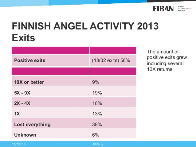 FINNISH ANGEL ACTIVITY 2013 Exits Positive exits  (18/32 exits) 56%  10X or better  9%  5X - 9X  19%  2X - 4X  16%  1X  13...