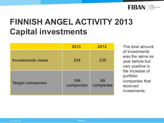FINNISH ANGEL ACTIVITY 2013 Capital investments 2013  2012  Investments made  234  235  Target companies  164 companies  6...