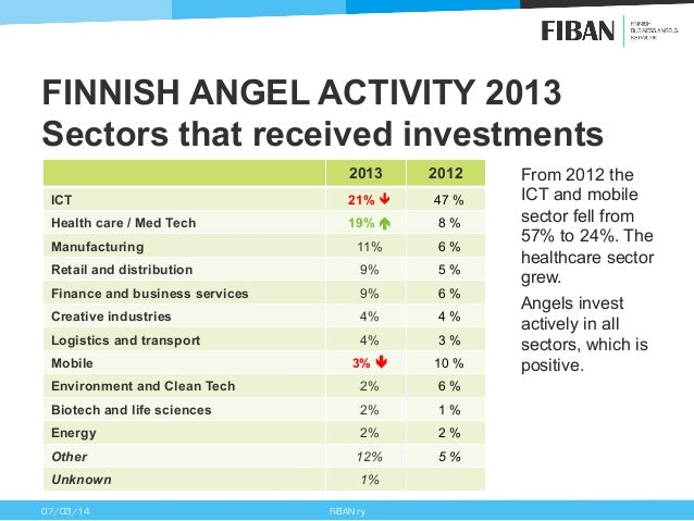 FINNISH ANGEL ACTIVITY 2013 Sectors that received investments 2013  2012  ICT  21% ê  47 %  Health care / Med Tech  19% !...