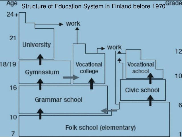 Structure of Education System in Finland before 1970
