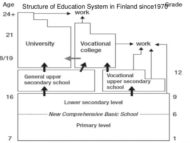 Structure of Education System in Finland since1970