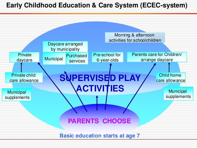 PARENTS CHOOSE Private daycare SUPERVISED PLAY ACTIVITIES Morning & afternoon activities for schoolchildren Basic educatio...