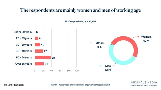 ADAM – research on professional and organization magazines 2021 The respondents are mainly women and men of working age % ...