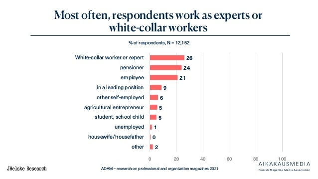 ADAM – research on professional and organization magazines 2021 Most often, respondents work as experts or white-collar wo...