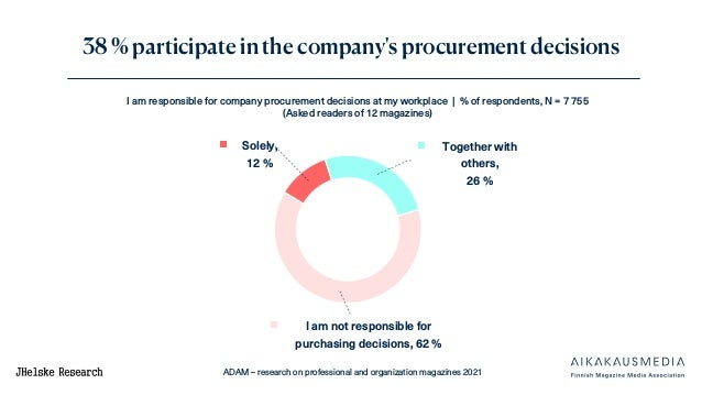 ADAM – research on professional and organization magazines 2021 I am responsible for company procurement decisions at my w...