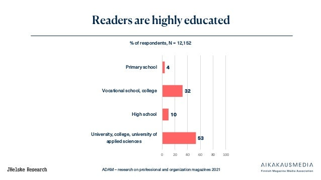 ADAM – research on professional and organization magazines 2021 Readers are highly educated 4 32 10 53 0 20 40 60 80 100 P...