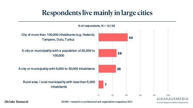 ADAM – research on professional and organization magazines 2021 Respondents live mainly in large cities 42 26 25 7 0 20 40...