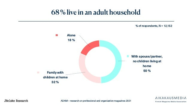 ADAM – research on professional and organization magazines 2021 68 % live in an adult household % of respondents, N = 12,1...