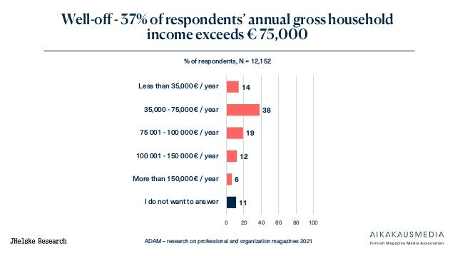 ADAM – research on professional and organization magazines 2021 Well-off - 37% of respondents' annual gross household inco...