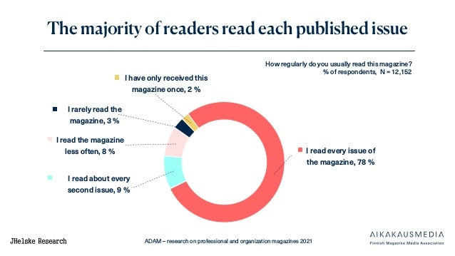 ADAM – research on professional and organization magazines 2021 How regularly do you usually read this magazine? % of resp...