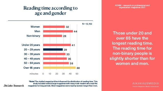 ADAM – research on professional and organization magazines 2021 Reading time according to age and gender Those under 20 an...