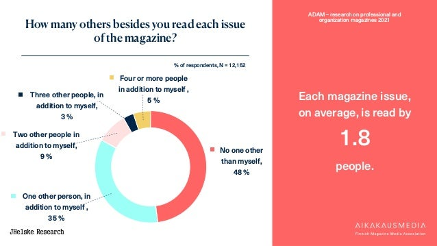ADAM – research on professional and organization magazines 2021 No one other than myself, 48 % One other person, in additi...