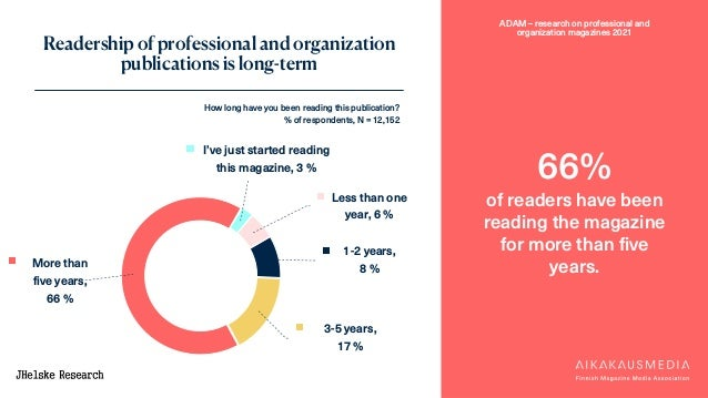 ADAM – research on professional and organization magazines 2021 Readership of professional and organization publications i...