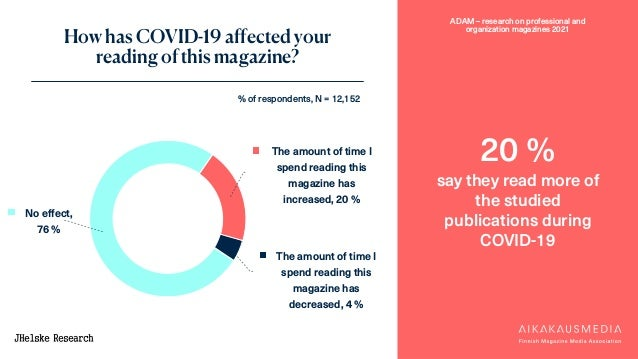 ADAM – research on professional and organization magazines 2021 The amount of time I spend reading this magazine has incre...