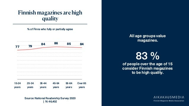 ADAM-lukijatutkimus,Tehy-lehti2/2021 Finnish magazines are high quality % of Finns who fully or partially agree All age gr...