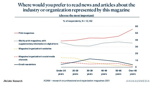 ADAM – research on professional and organization magazines 2021 Where would you prefer to read news and articles about the...