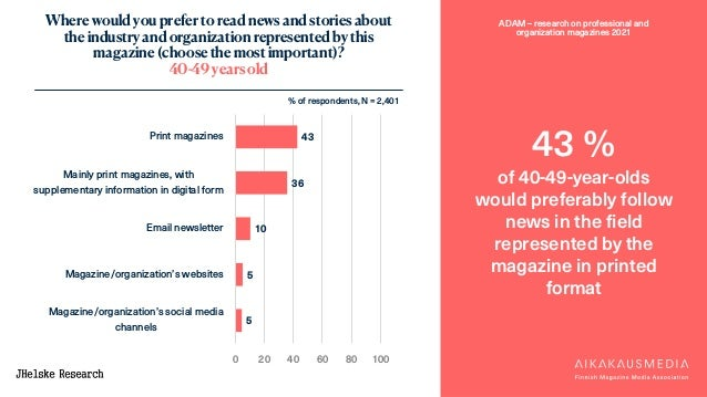 ADAM – research on professional and organization magazines 2021 43 % of 40-49-year-olds would preferably follow news in th...