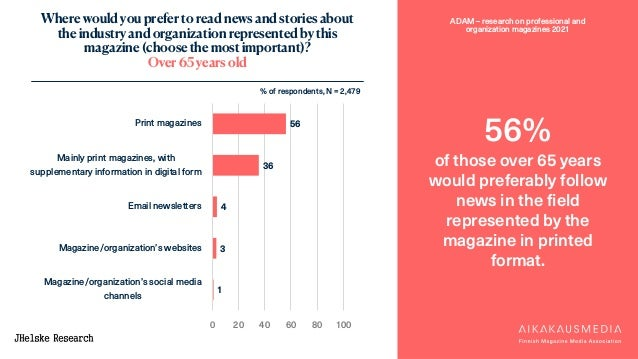 ADAM – research on professional and organization magazines 2021 56% of those over 65 years would preferably follow news in...