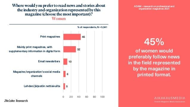 ADAM – research on professional and organization magazines 2021 Where would you prefer to read news and stories about the ...