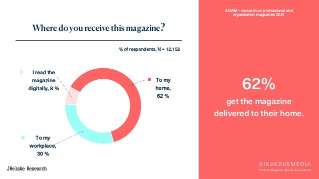 ADAM – research on professional and organization magazines 2021 To my home, 62 % To my workplace, 30 % I read the magazine...