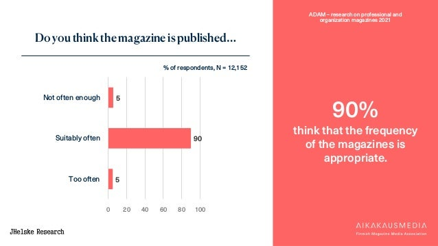 ADAM – research on professional and organization magazines 2021 5 90 5 0 20 40 60 80 100 Not often enough Suitably often T...