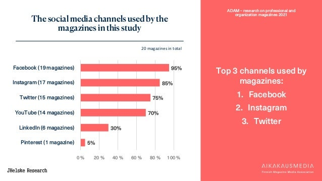 ADAM – research on professional and organization magazines 2021 95% 85% 75% 70% 30% 5% 0 % 20 % 40 % 60 % 80 % 100 % Faceb...