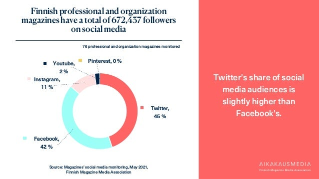Twitter, 45 % Facebook, 42 % Instagram, 11 % Youtube, 2 % Pinterest, 0 % Finnish professional and organization magazines h...