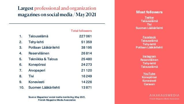 Largest professional and organization magazines on social media / May 2021 Most followers Twitter Talouselämä Tivi Suomen ...