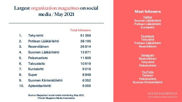 Largest organization magazines on social media / May 2021 Most followers Twitter Suomen Lääkärilehti Potilaan Lääkärilehti...