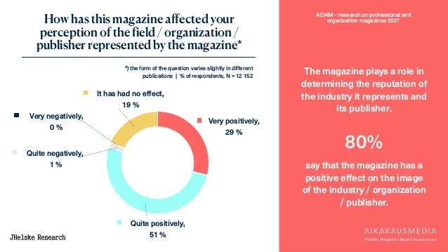 ADAM – research on professional and organization magazines 2021 How has this magazine affected your perception of the fiel...